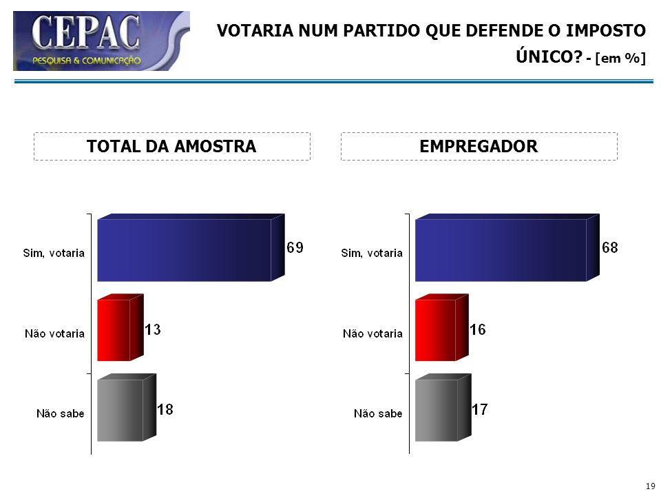 VOTARIA NUM PARTIDO QUE DEFENDE O IMPOSTO ÚNICO - [em %]